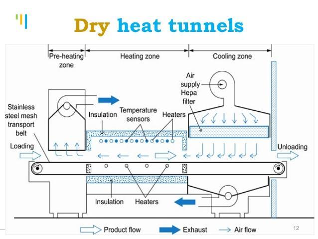 Sơ đồ nguyên lý cấu tạo và hoạt động của tủ sấy khô dụng cụ y tế