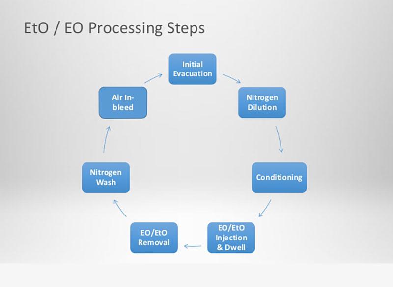 Quá trình tiệt trùng phương pháp Ethylene Oxide