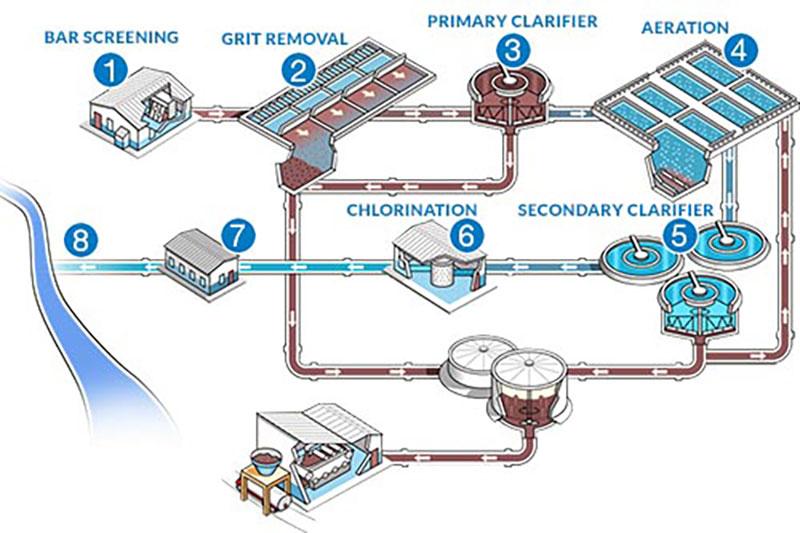 Hệ thống xử lý nước thải phòng thí nghiệm có gì?