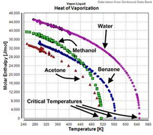 Entanpi nhiệt hóa hơi