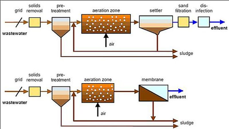 Màng lọc sinh học bioreactor trong xử lý nước thải y tế