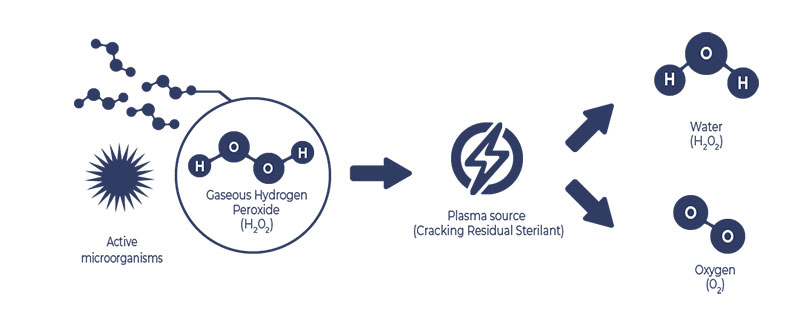 Ứng dụng của Plasma Hydro peroxide