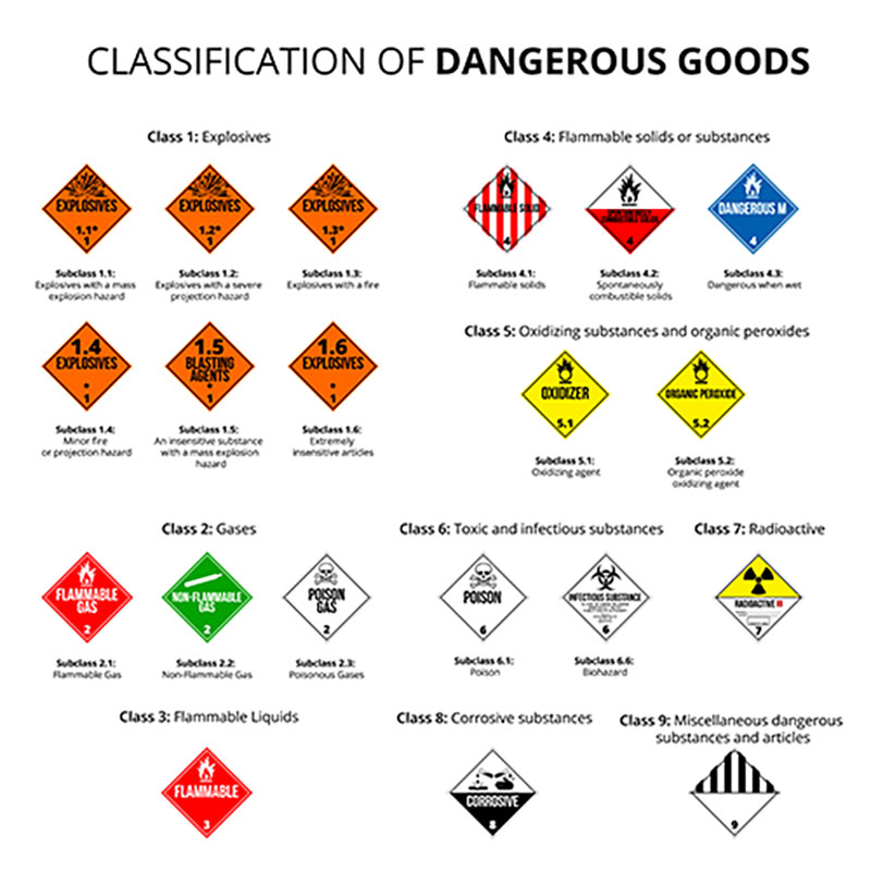 Các loại chất thải nguy hại phổ quát
