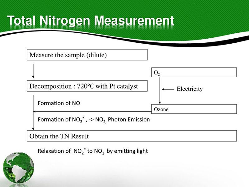 Cách đo lường nitơ trong nước thải