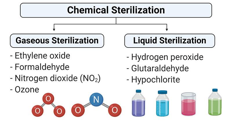 Tiệt trùng hóa học dạng lỏng và khí
