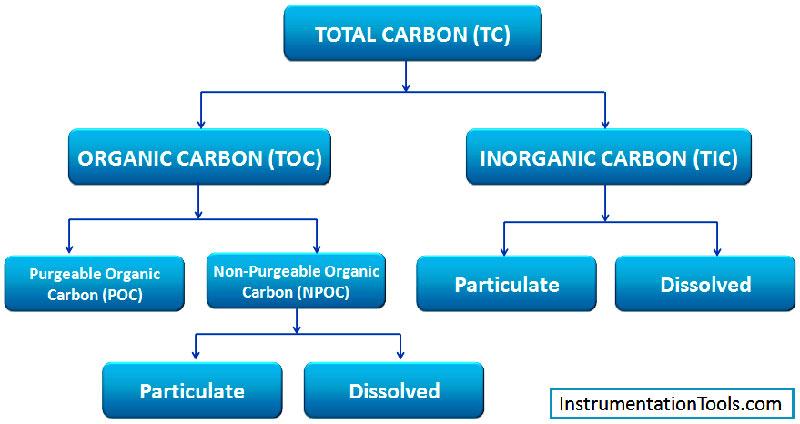 Khái niệm TOC trong nước là gì