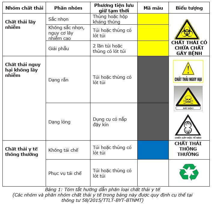 Quy định phân loại rác thải y tế